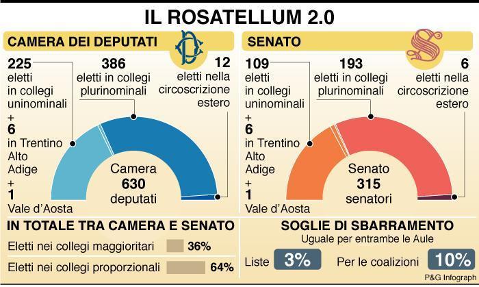 Rosatellum bis la nuova legge elettorale ecco come for Composizione camera dei deputati