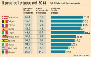 INFOGRAFICA: i dati dell'Ufficio studi della Confcommercio sulla pressione fiscale in alcuni Paesi nel 2013