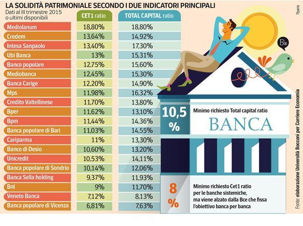 classifica banche