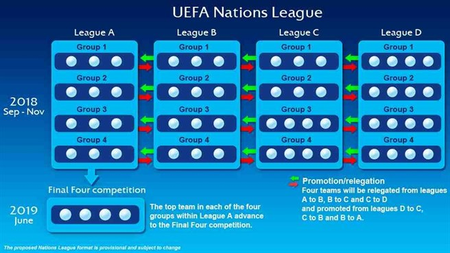 Calendario Uefa Nations League.Calendario Intasato E Infortuni La Ricetta Della Uefa La Nations